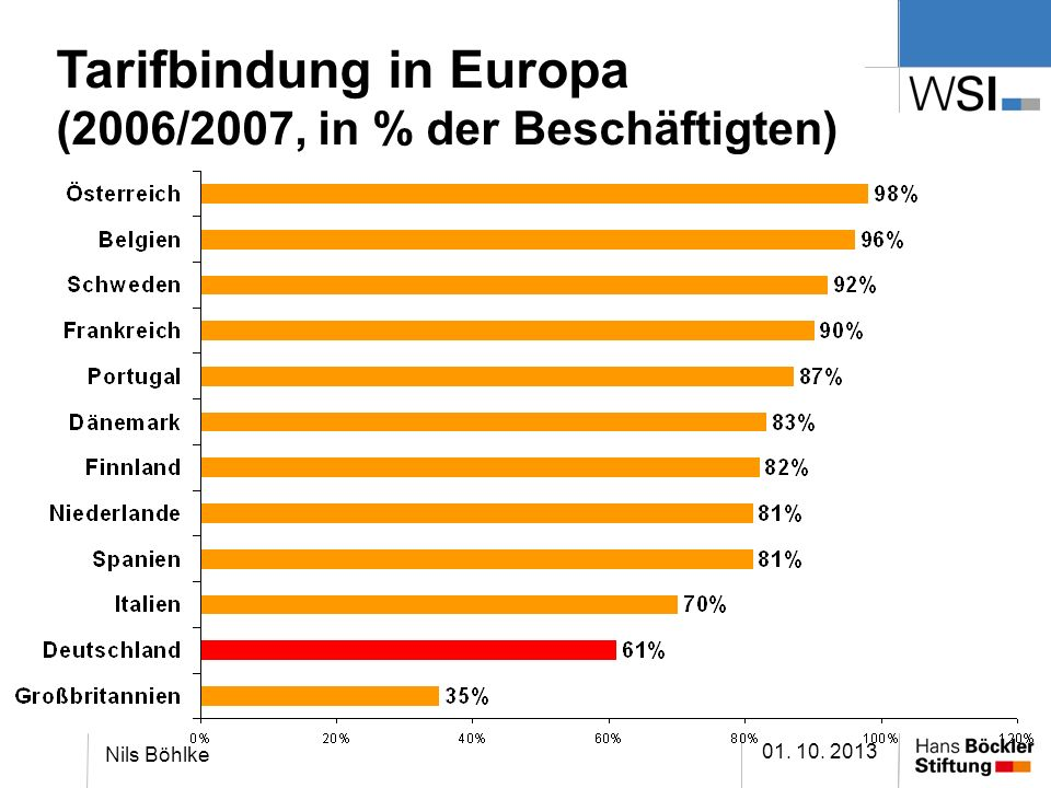Tarifbindung in Europa (2006/2007, in % der Beschäftigten)