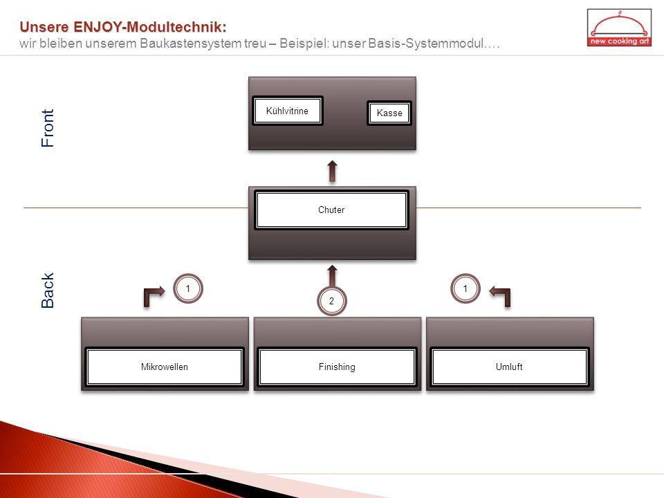 Unsere ENJOY-Modultechnik: wir bleiben unserem Baukastensystem treu – Beispiel: unser Basis-Systemmodul….