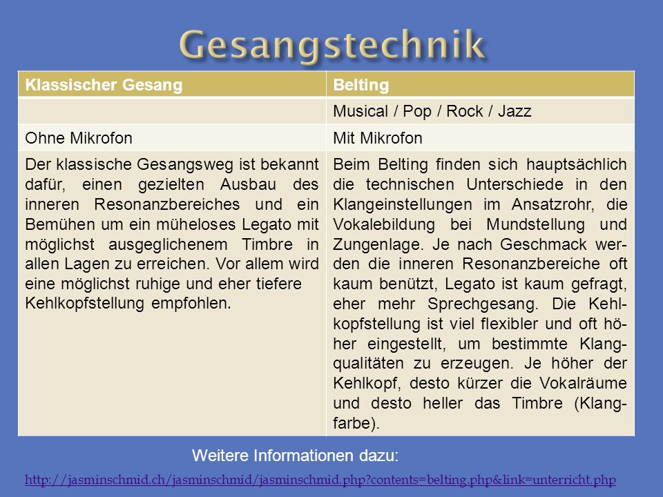 Gesangstechnik Klassischer Gesang Belting Musical / Pop / Rock / Jazz
