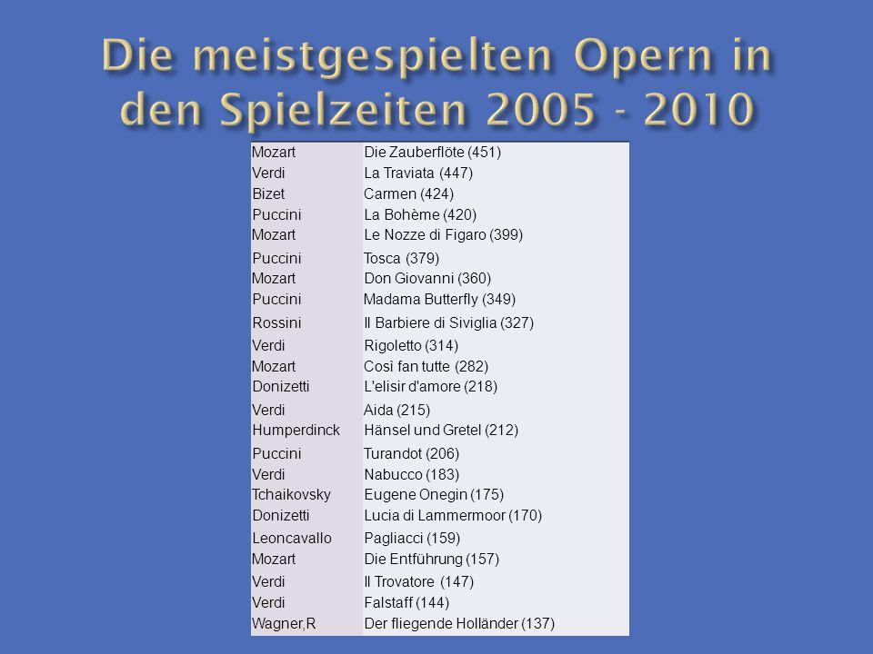 Die meistgespielten Opern in den Spielzeiten 2005 - 2010