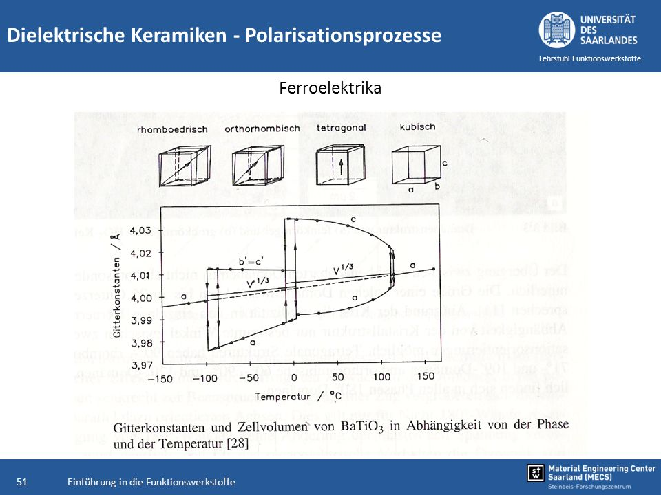 Dielektrische Keramiken - Polarisationsprozesse