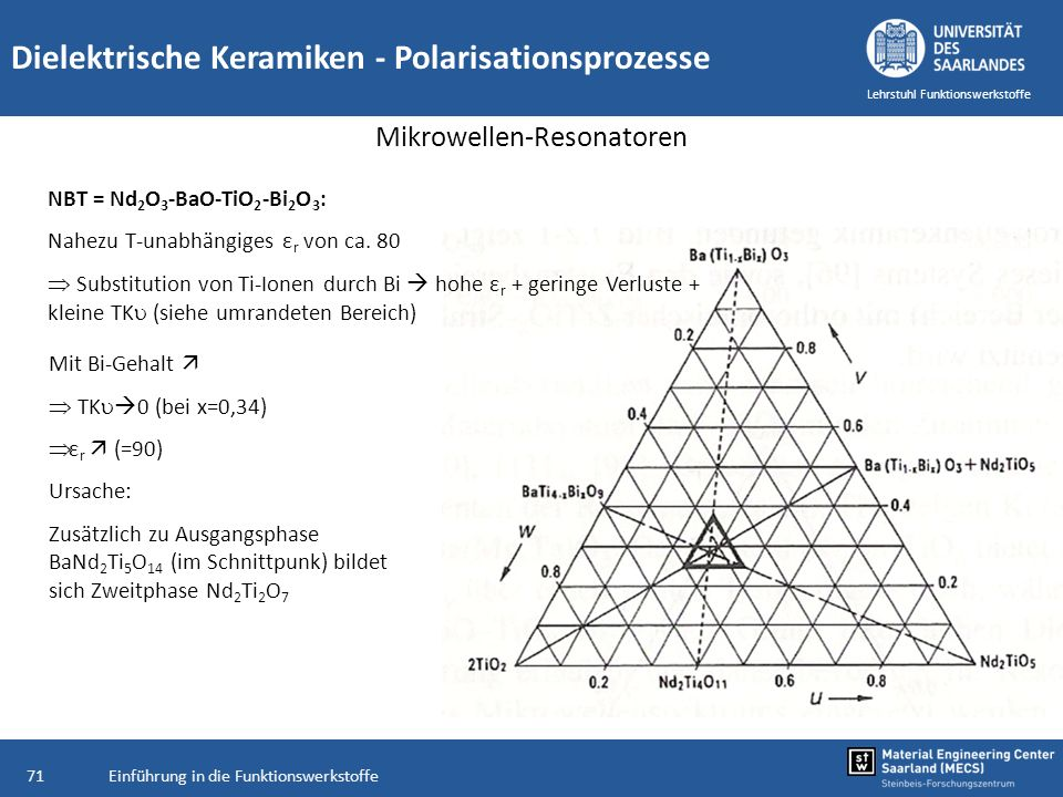 Mikrowellen-Resonatoren