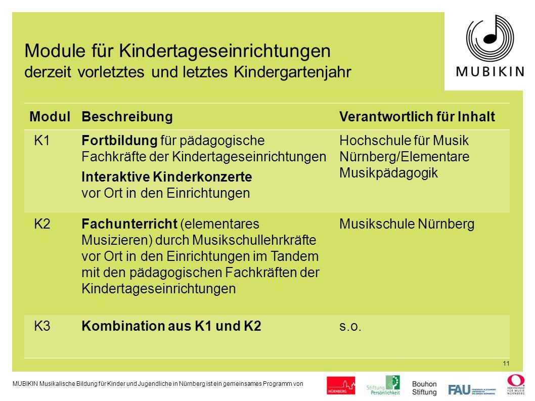 Module für Kindertageseinrichtungen derzeit vorletztes und letztes Kindergartenjahr