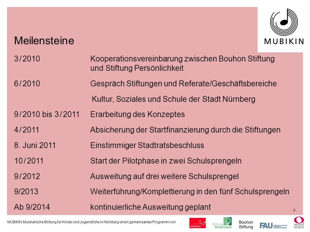 Meilensteine 3 / 2010 Kooperationsvereinbarung zwischen Bouhon Stiftung und Stiftung Persönlichkeit.