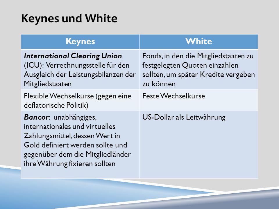 Keynes und White Keynes White