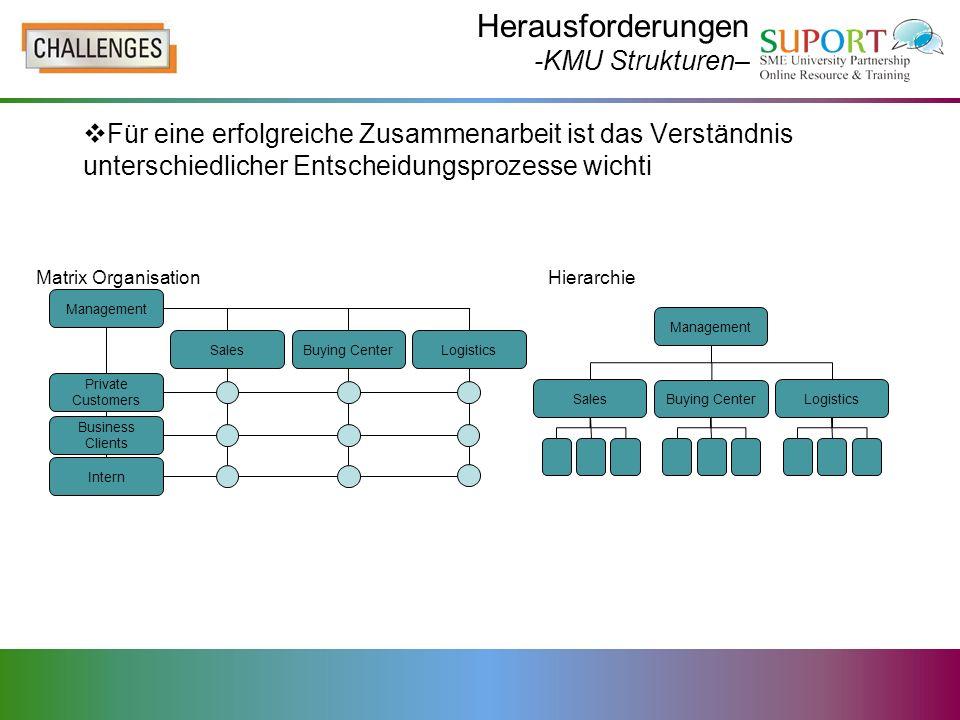 Herausforderungen -KMU Strukturen–