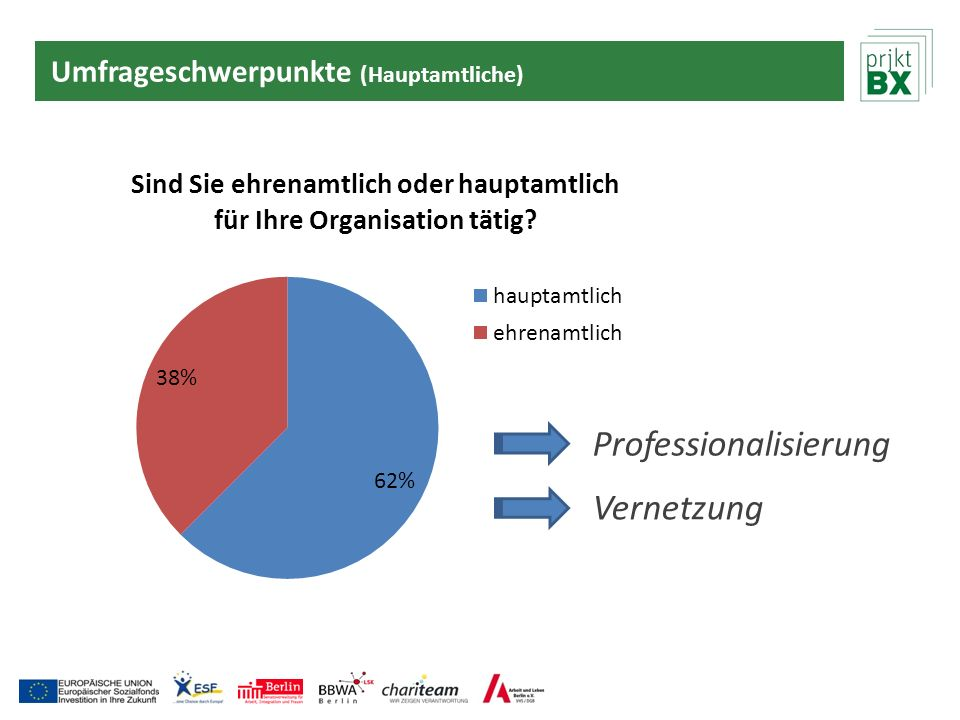 Professionalisierung