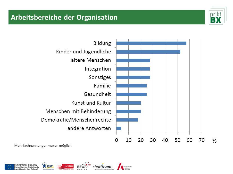 Arbeitsbereiche der Organisation