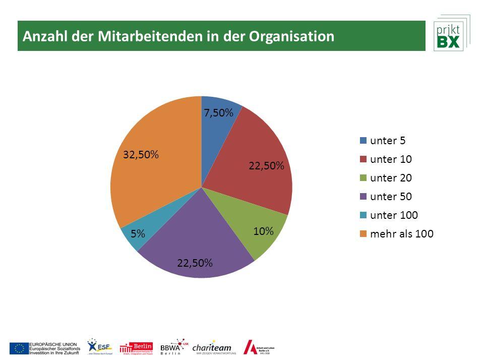 Anzahl der Mitarbeitenden in der Organisation