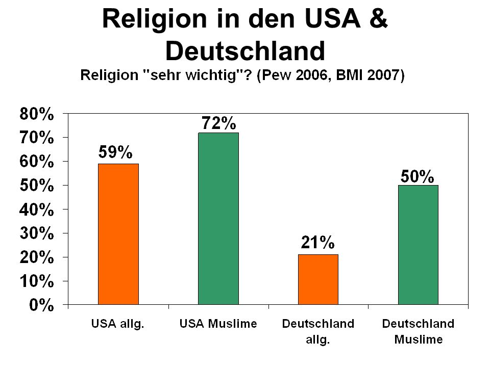 Religion in den USA & Deutschland
