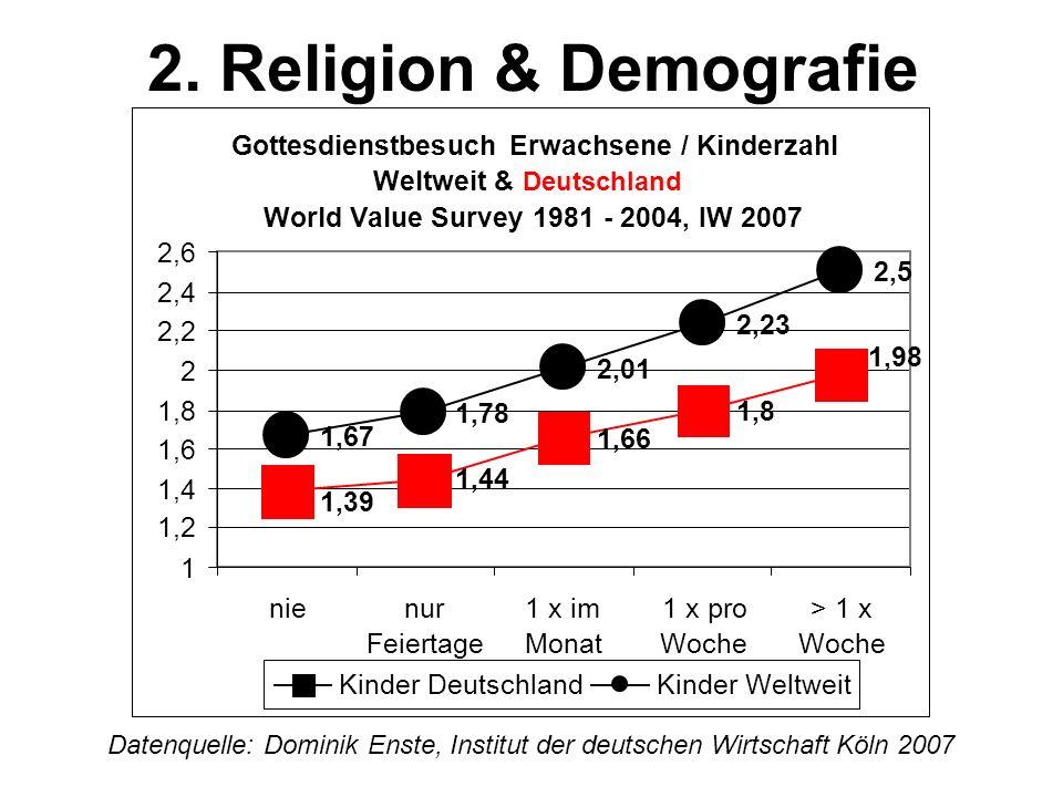 2. Religion & Demografie Gottesdienstbesuch Erwachsene / Kinderzahl