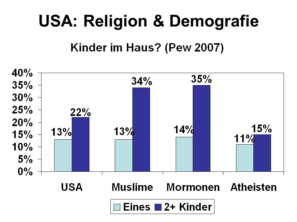 USA: Religion & Demografie