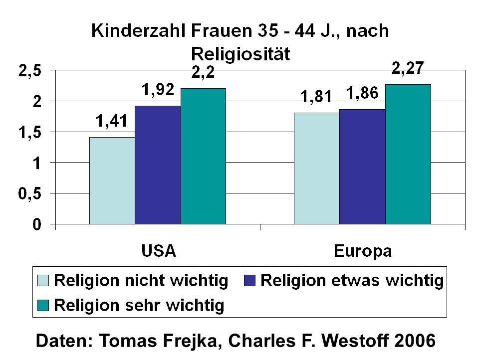 Daten: Tomas Frejka, Charles F. Westoff 2006