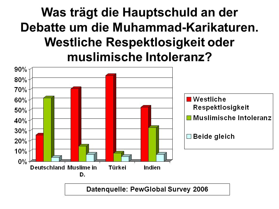 Datenquelle: PewGlobal Survey 2006