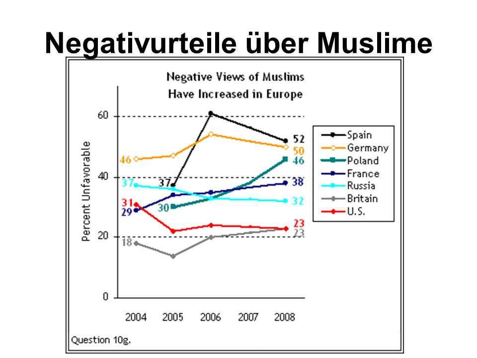Negativurteile über Muslime