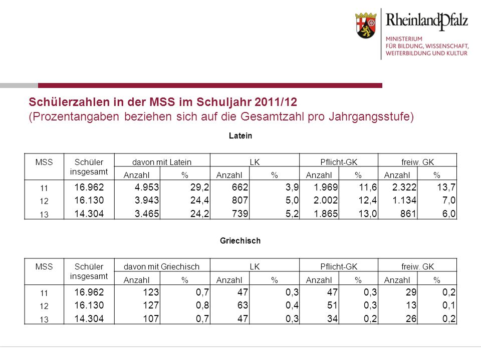 Schülerzahlen in der MSS im Schuljahr 2011/12 (Prozentangaben beziehen sich auf die Gesamtzahl pro Jahrgangsstufe)