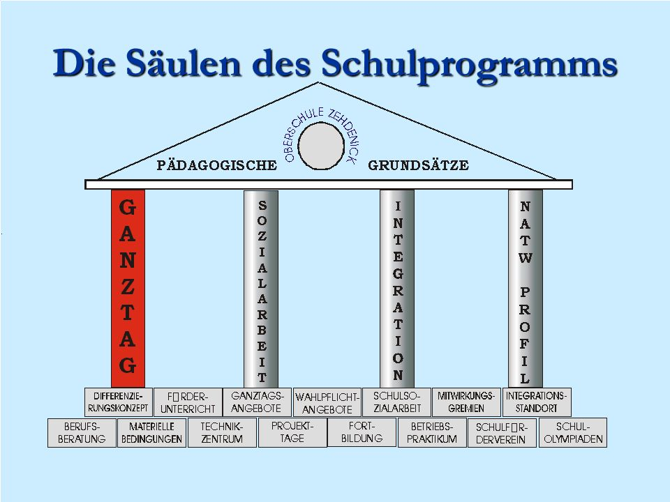 Die Säulen des Schulprogramms