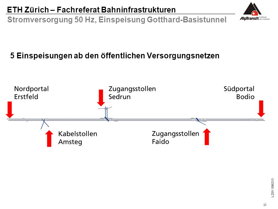 Stromversorgung 50 Hz, Einspeisung Gotthard-Basistunnel