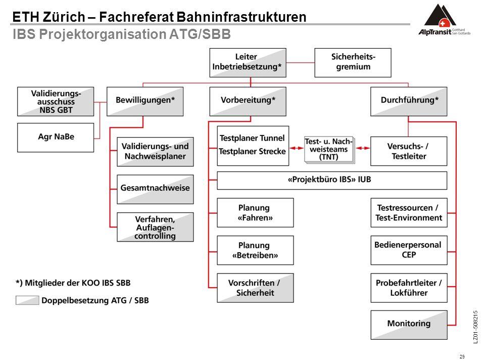 IBS Projektorganisation ATG/SBB
