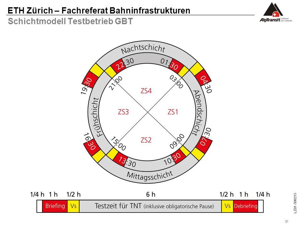 Schichtmodell Testbetrieb GBT