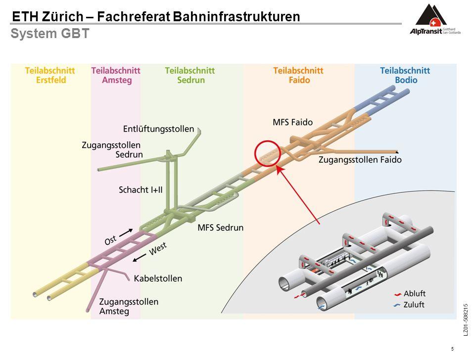 System GBT