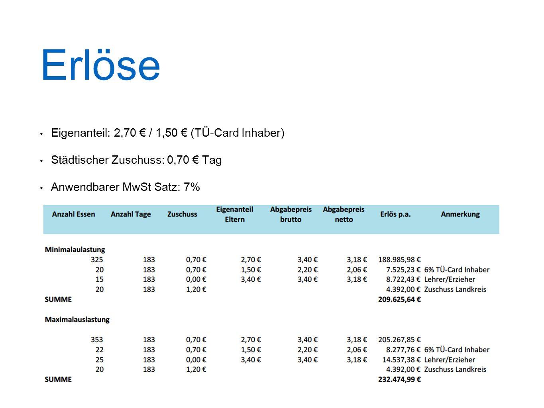Erlöse Eigenanteil: 2,70 € / 1,50 € (TÜ-Card Inhaber)