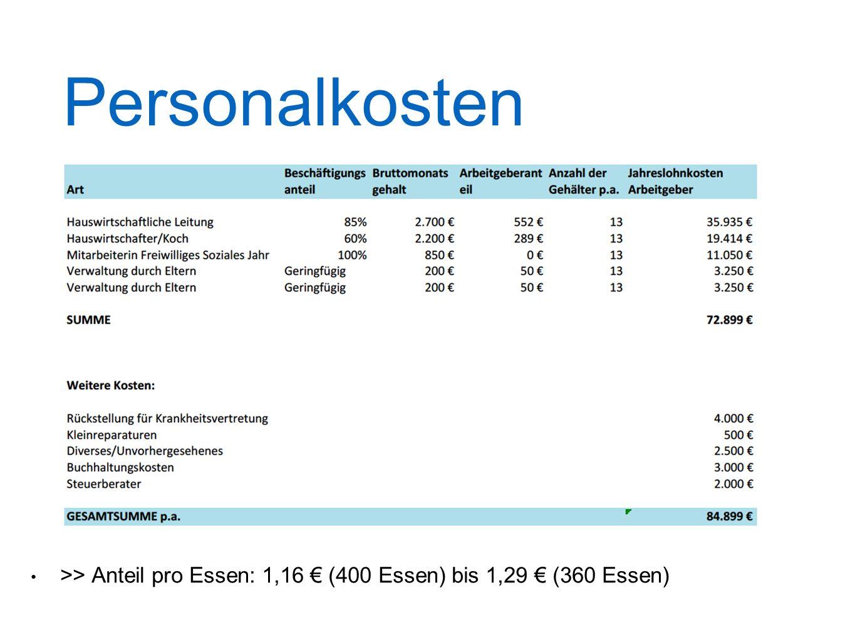 Personalkosten >> Anteil pro Essen: 1,16 € (400 Essen) bis 1,29 € (360 Essen)