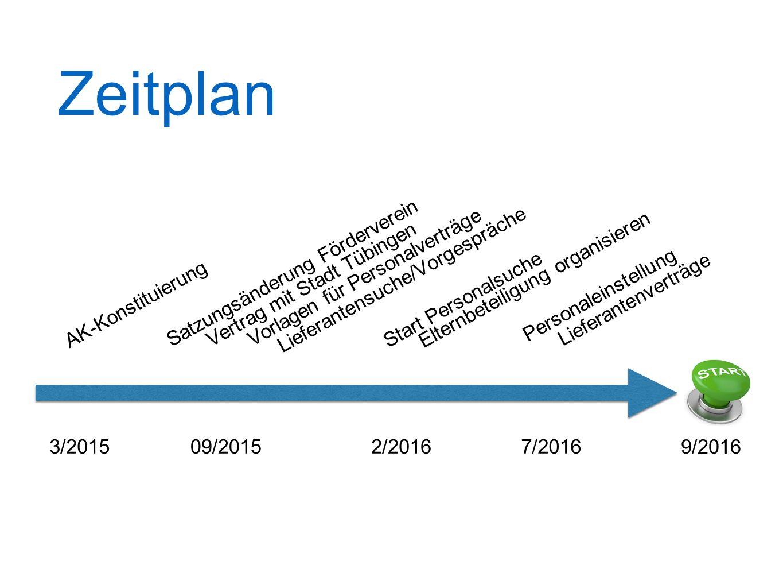 Zeitplan Satzungsänderung Förderverein Vorlagen für Personalverträge