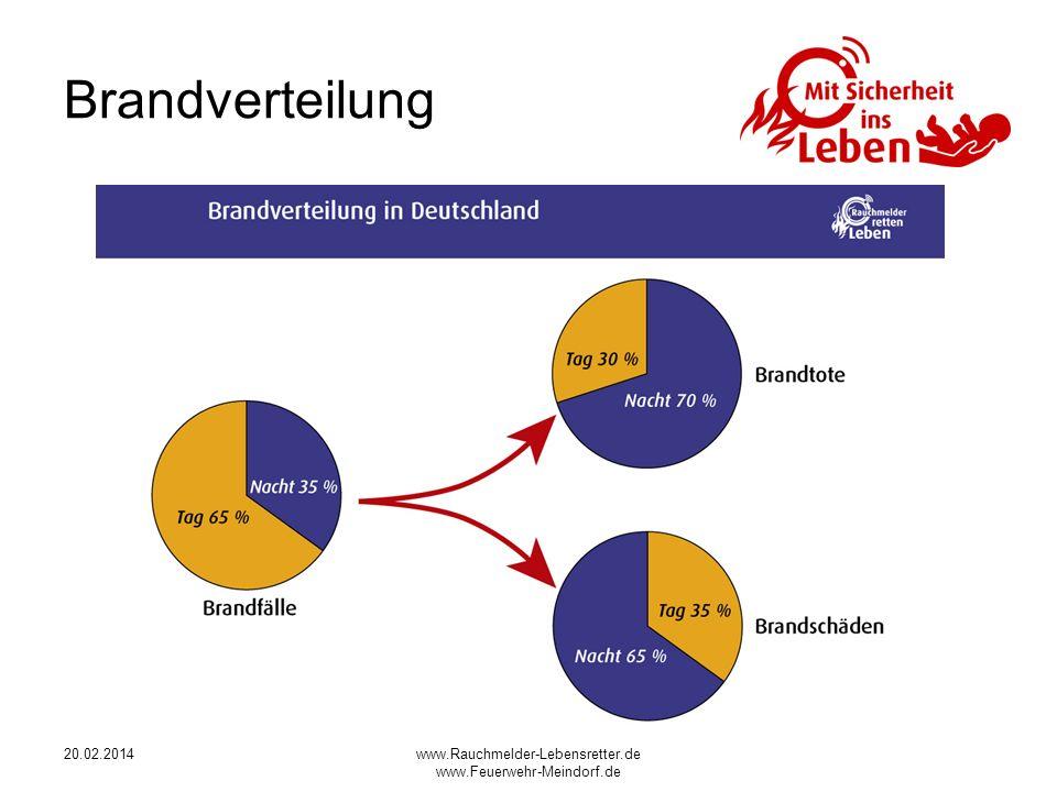 Brandverteilung 28.03.2017 www.Rauchmelder-Lebensretter.de