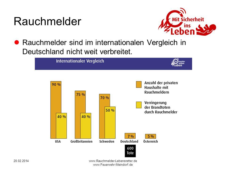 Rauchmelder Rauchmelder sind im internationalen Vergleich in Deutschland nicht weit verbreitet. 28.03.2017.