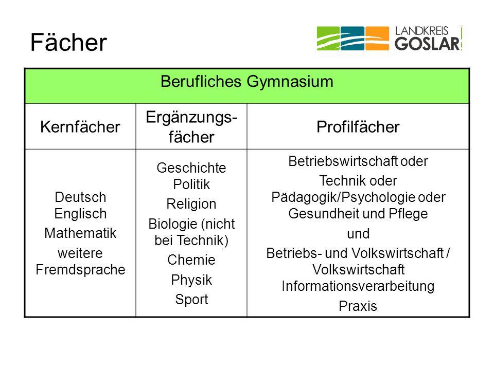 Fächer Berufliches Gymnasium Kernfächer Ergänzungs-fächer Profilfächer