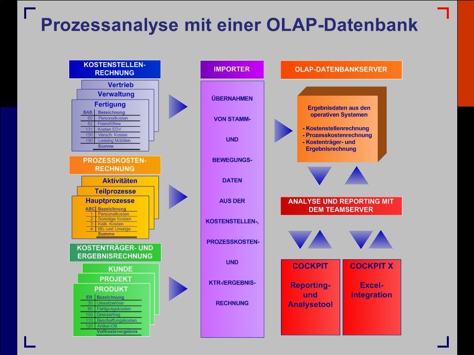 Prozessanalyse mit einer OLAP-Datenbank