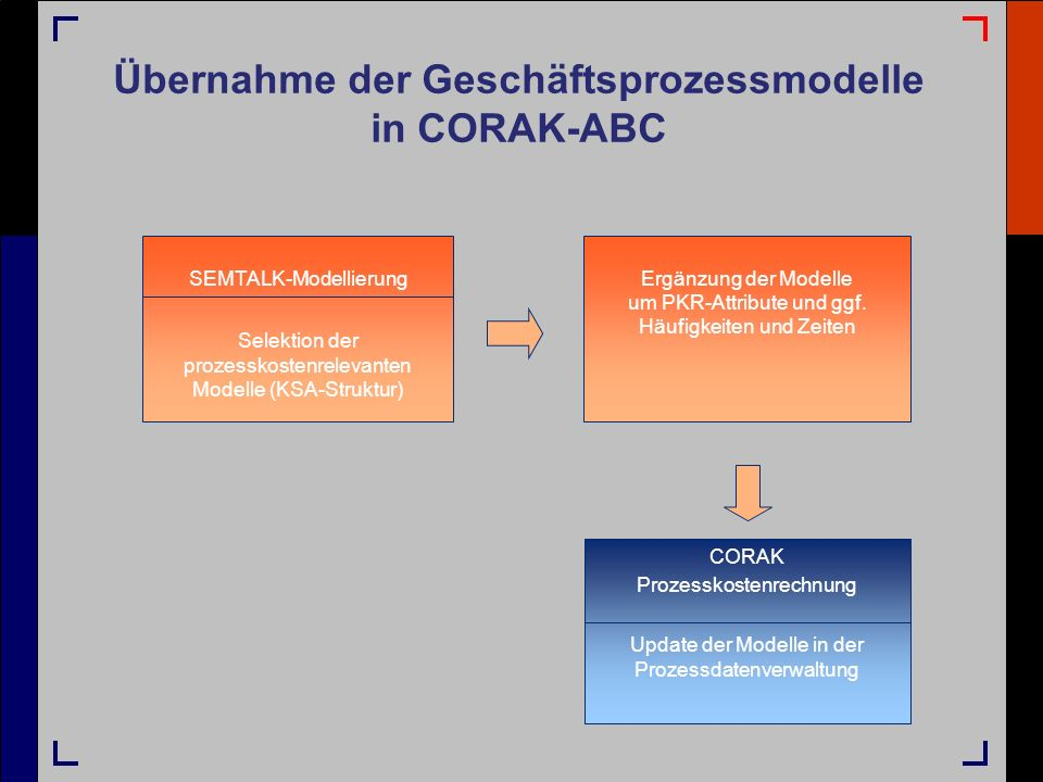 Übernahme der Geschäftsprozessmodelle in CORAK-ABC