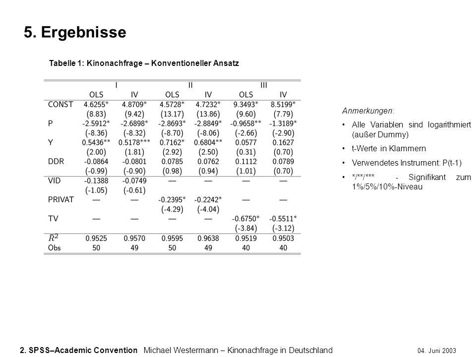 5. Ergebnisse Tabelle 1: Kinonachfrage – Konventioneller Ansatz