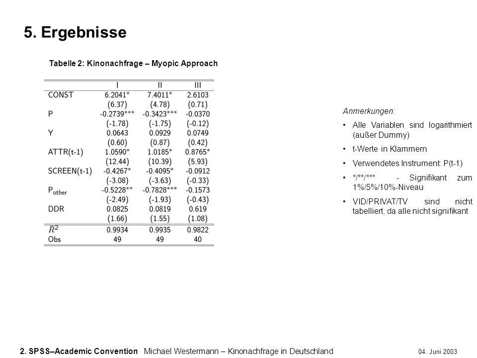 5. Ergebnisse Tabelle 2: Kinonachfrage – Myopic Approach Anmerkungen: