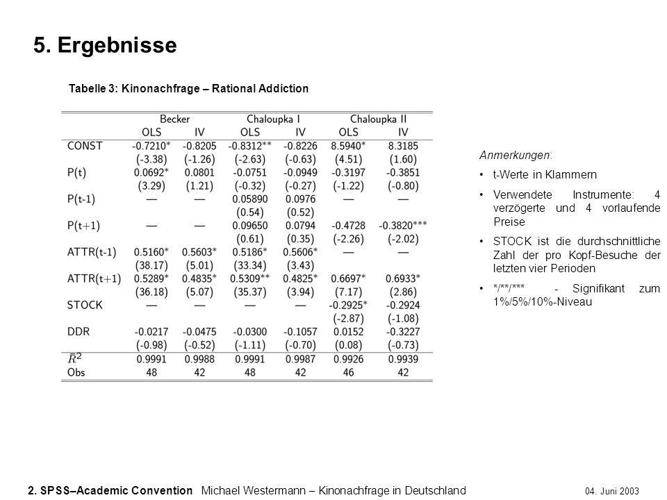 5. Ergebnisse Tabelle 3: Kinonachfrage – Rational Addiction
