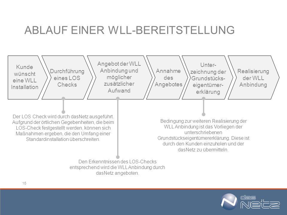 ABLAUF EINER WLL-BEREITSTELLUNG