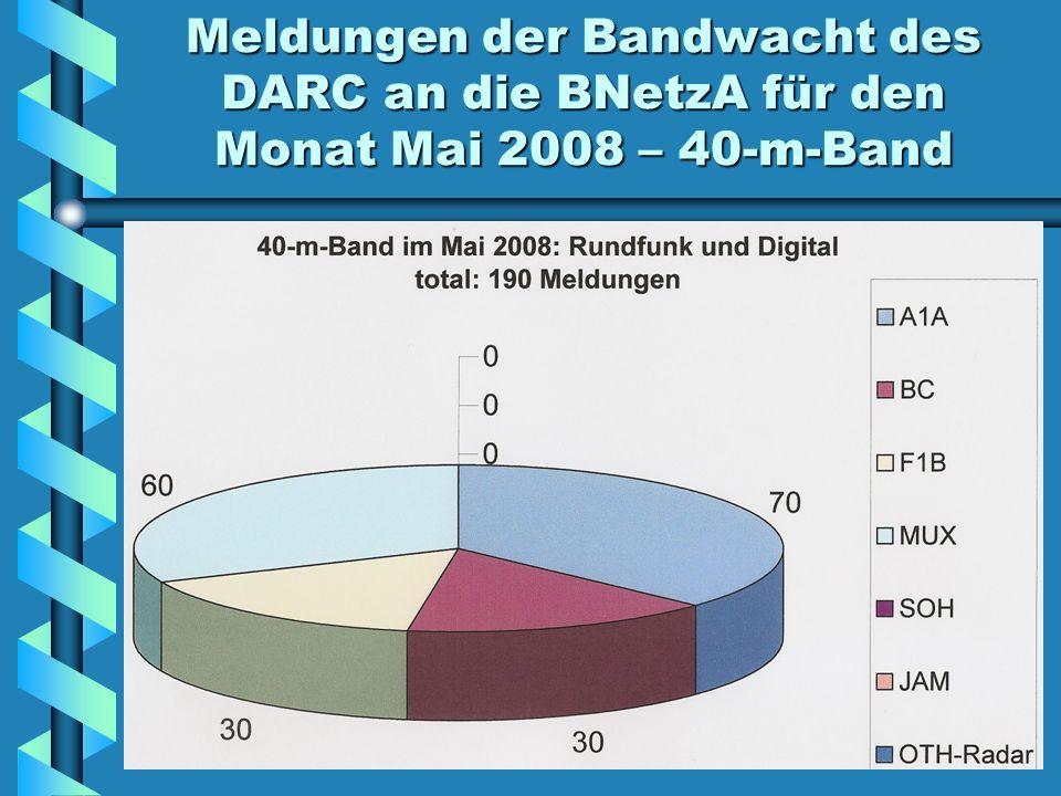Meldungen der Bandwacht des DARC an die BNetzA für den Monat Mai 2008 – 40-m-Band