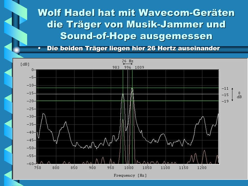 Wolf Hadel hat mit Wavecom-Geräten die Träger von Musik-Jammer und Sound-of-Hope ausgemessen