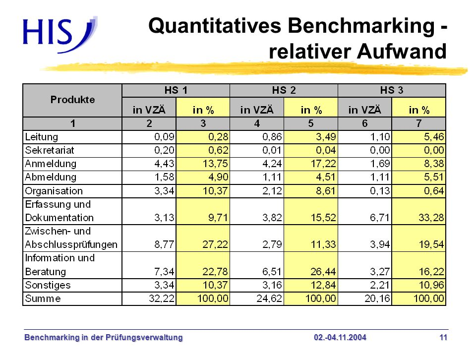 Quantitatives Benchmarking - relativer Aufwand