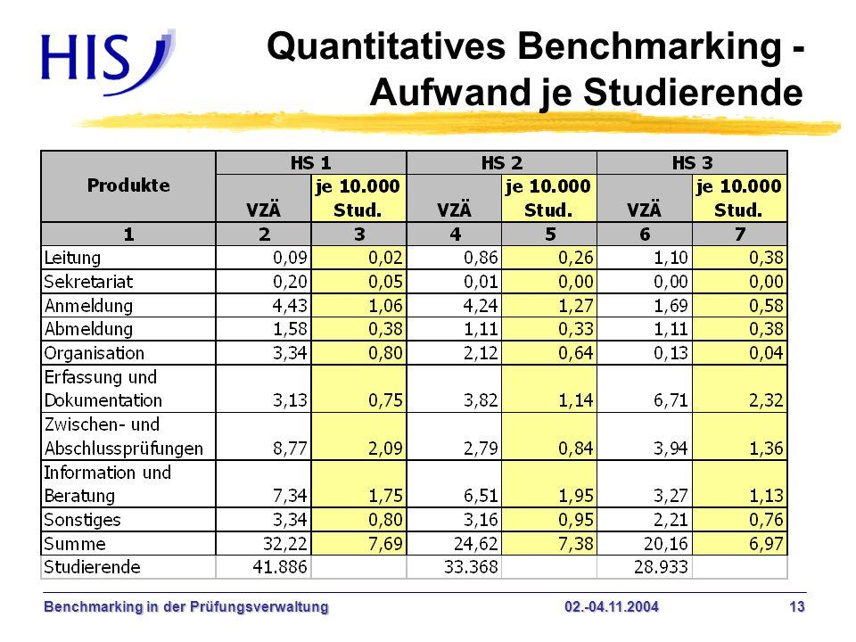 Quantitatives Benchmarking - Aufwand je Studierende