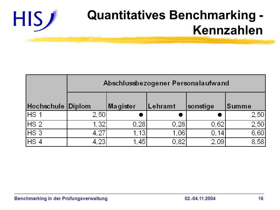 Quantitatives Benchmarking - Kennzahlen