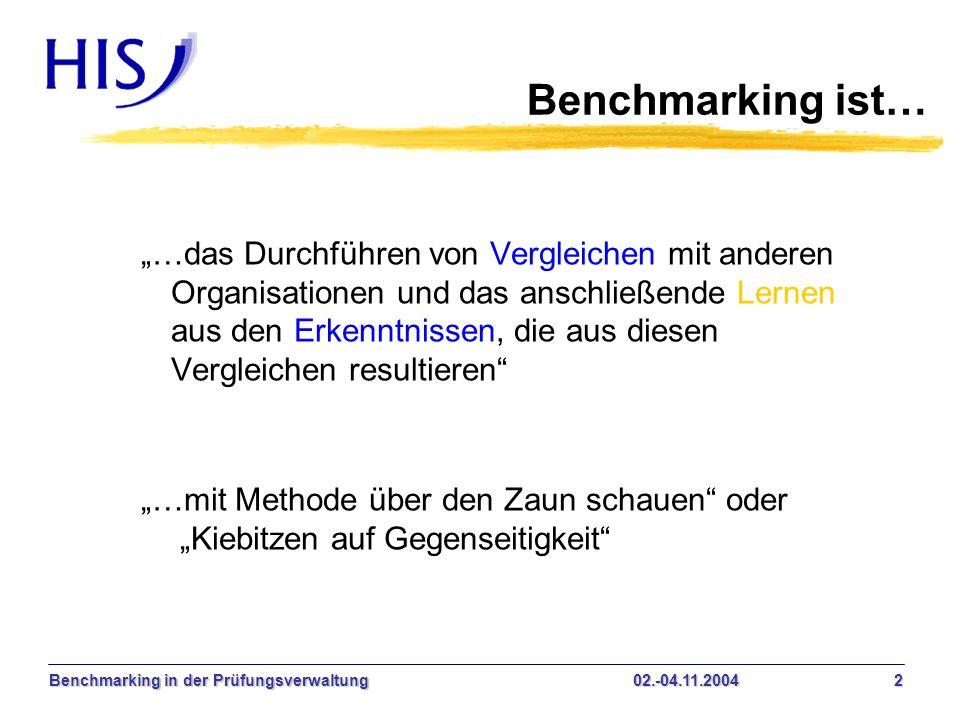 Benchmarking ist…