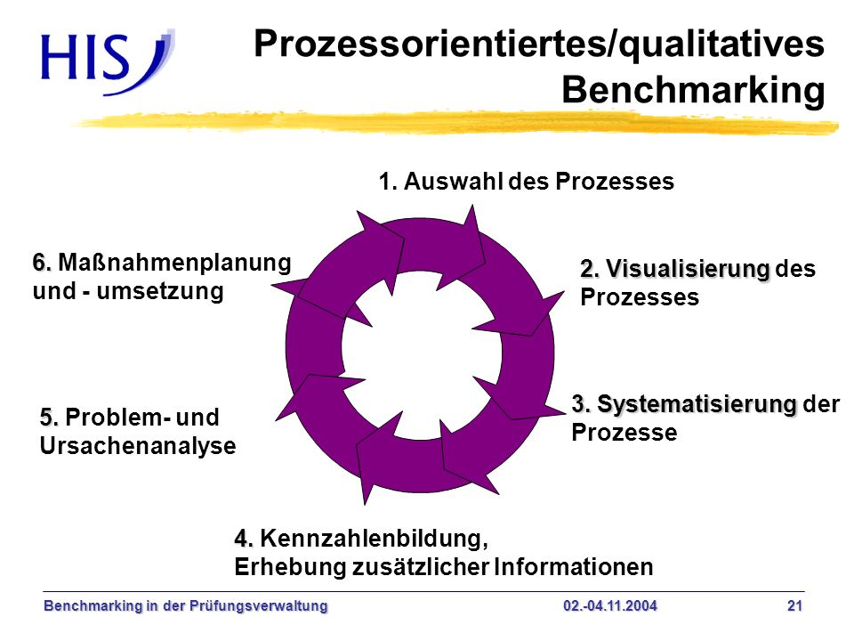 Prozessorientiertes/qualitatives Benchmarking