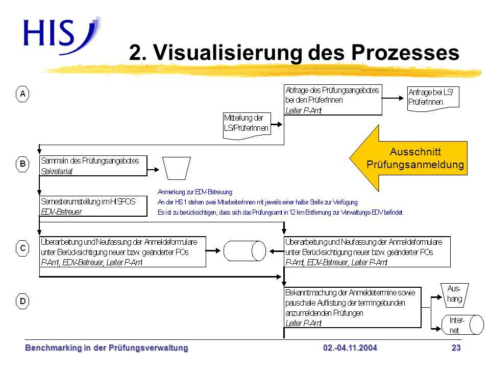 2. Visualisierung des Prozesses