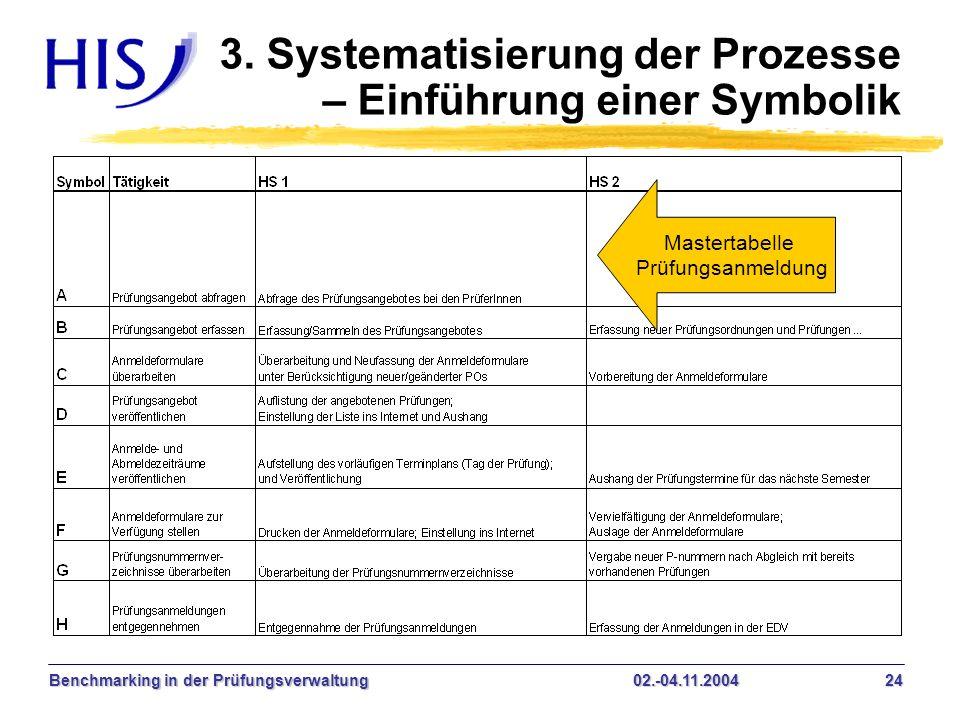 3. Systematisierung der Prozesse – Einführung einer Symbolik
