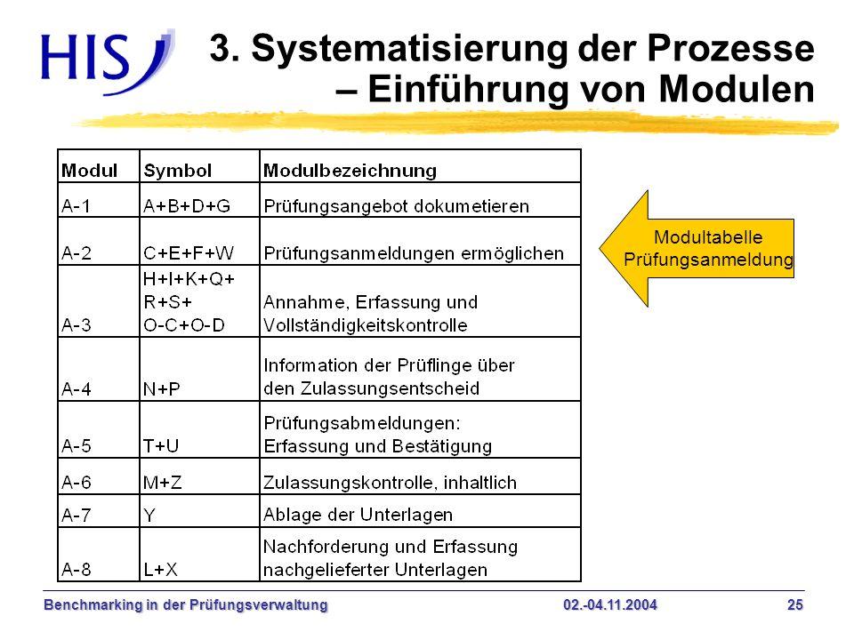 3. Systematisierung der Prozesse – Einführung von Modulen