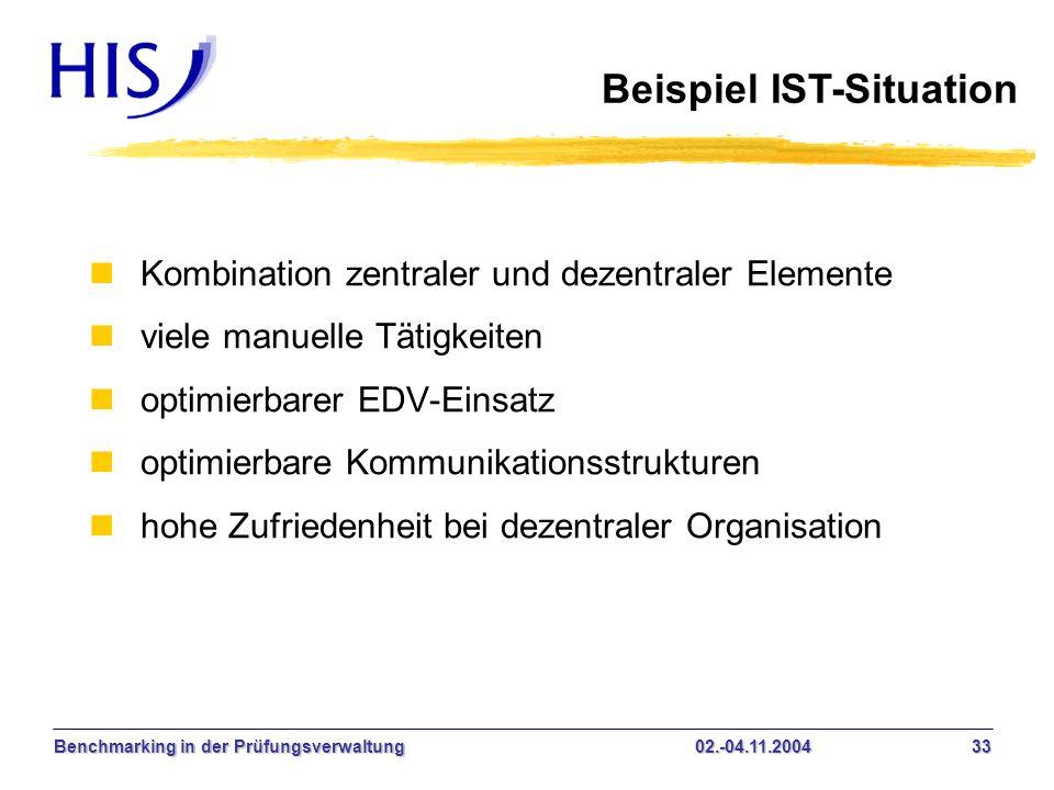 Beispiel IST-Situation
