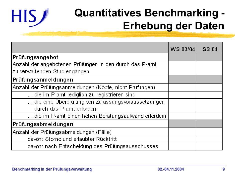 Quantitatives Benchmarking - Erhebung der Daten