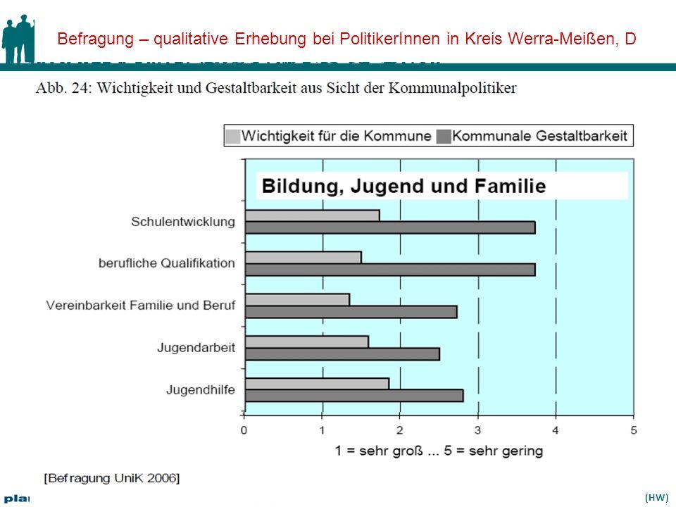 Befragung – qualitative Erhebung bei PolitikerInnen in Kreis Werra-Meißen, D